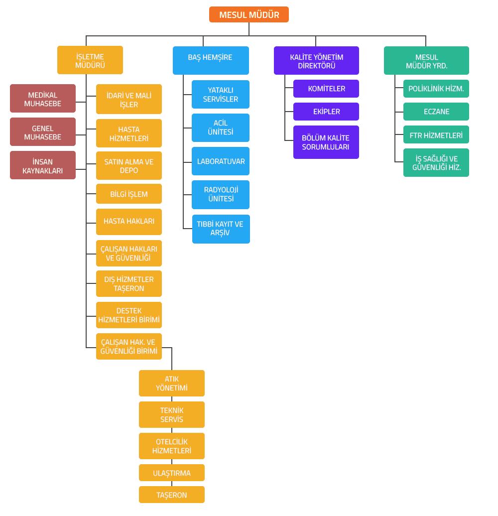 Romatem Bursa Organizasyon Şeması